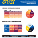 [Infographic] How Are Merchants Organizing and Segmenting Their Affiliates?