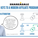 How to Maintain a Modern Affiliate Marketing Program – Part I